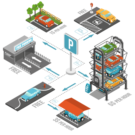 Smart Parking Is the Key to Sustainable Urban Growth